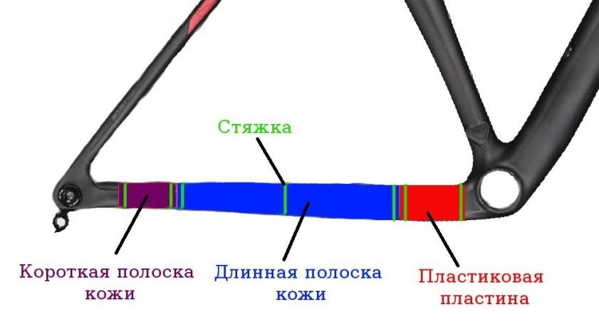 Схема правильной защита пера